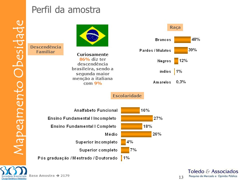Bunge Mapeamento Obesidade 13 Perfil da amostra Descendência Familiar Raça Curiosamente 86% diz ter descendência brasileira, sendo a segunda maior men