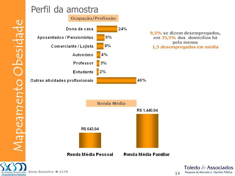 Bunge Mapeamento Obesidade 14 Perfil da amostra Base Amostra 2179 Ocupação/Profissão 9,5% se dizem desempregados, em 35,5% dos domicílios há pelo meno