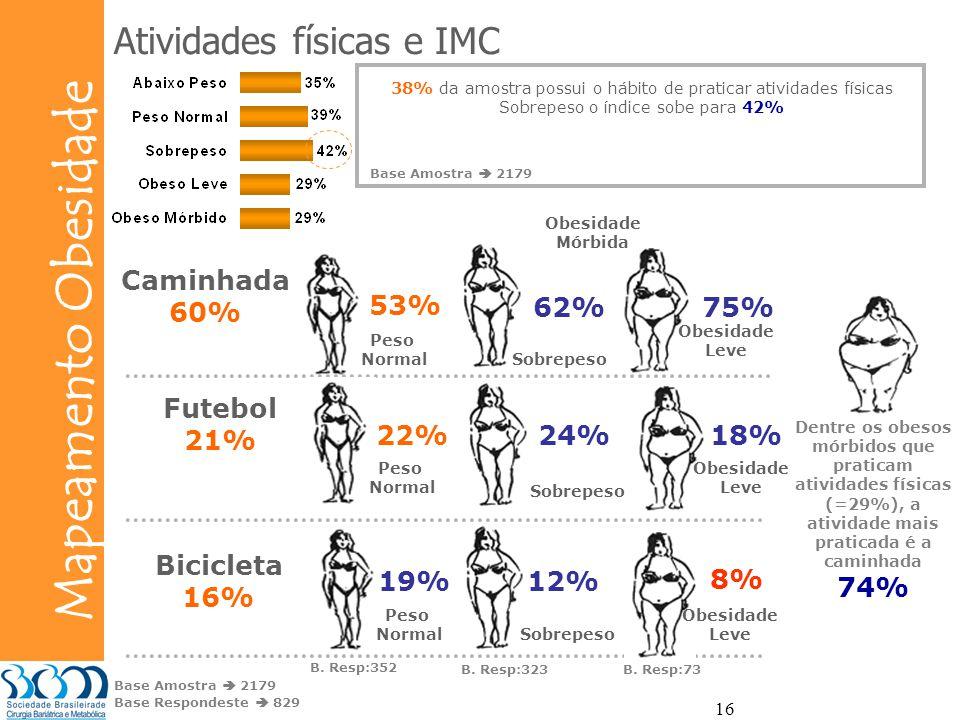 Bunge Mapeamento Obesidade 16 Peso Normal Caminhada 60% Futebol 21% Bicicleta 16% 62%75% Sobrepeso Obesidade Mórbida Atividades físicas e IMC 53% Peso