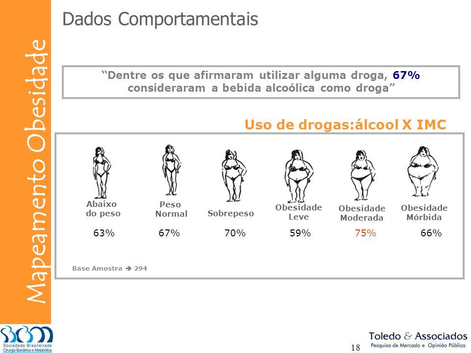 Bunge Mapeamento Obesidade 18 Base Amostra 294 Abaixo do peso Peso Normal Sobrepeso Obesidade Leve Obesidade Moderada Obesidade Mórbida 63%67%70%59%75