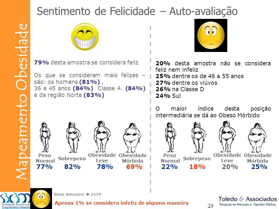 Bunge Mapeamento Obesidade 20 Sentimento de Felicidade – Auto-avaliação 79% desta amostra se considera feliz Os que se consideram mais felizes – são: