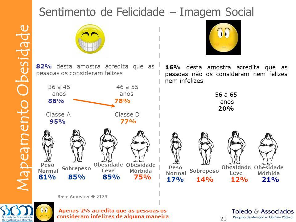 Bunge Mapeamento Obesidade 21 Sentimento de Felicidade – Imagem Social 82% desta amostra acredita que as pessoas os consideram felizes 36 a 45 46 a 55