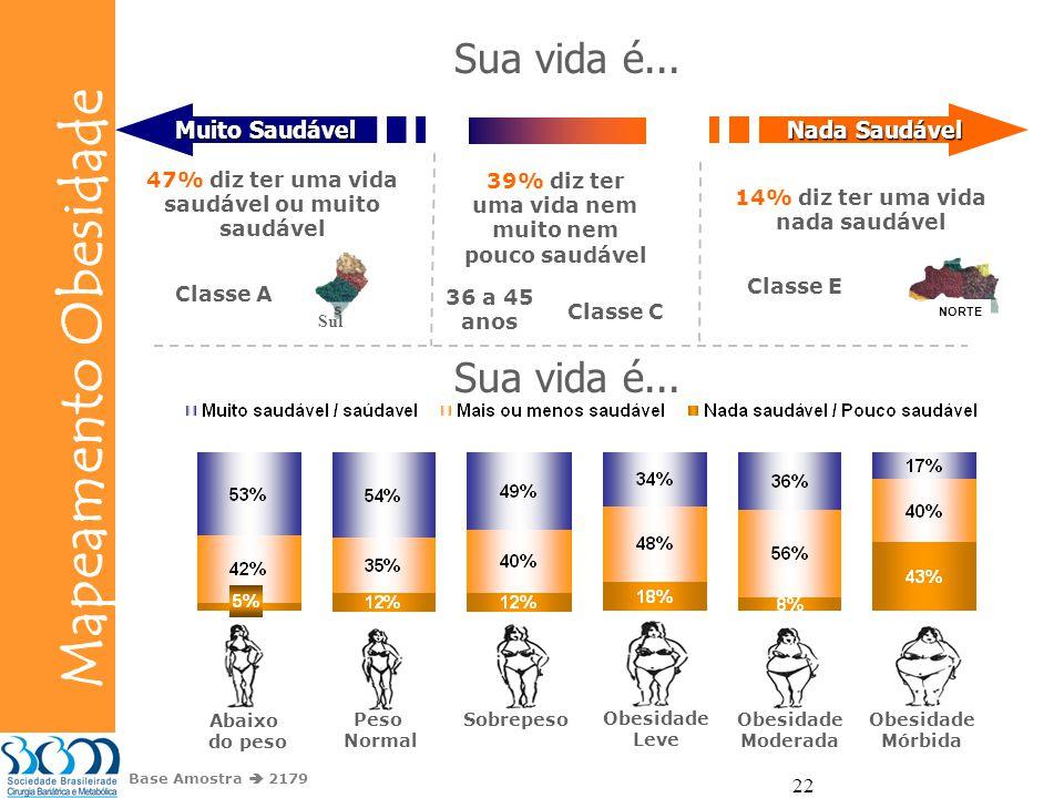 Bunge Mapeamento Obesidade 22 Base Amostra 2179 Sua vida é... Nada Saudável Muito Saudável 14% diz ter uma vida nada saudável 39% diz ter uma vida nem