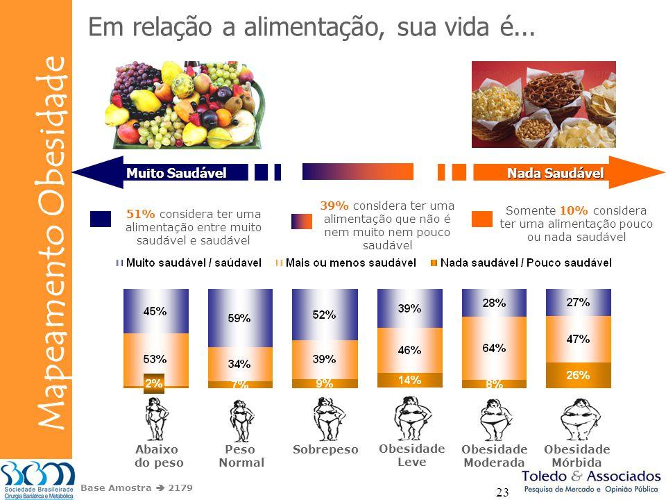 Bunge Mapeamento Obesidade 23 Em relação a alimentação, sua vida é... 39% considera ter uma alimentação que não é nem muito nem pouco saudável 51% con