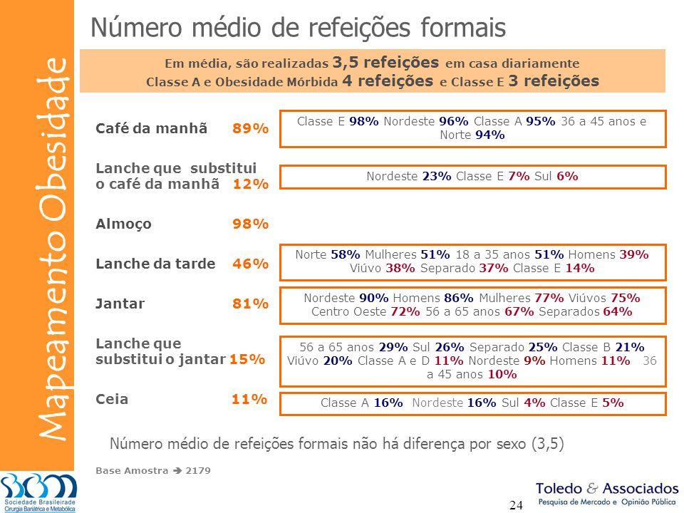 Bunge Mapeamento Obesidade 24 Café da manhã89% Lanche que substitui o café da manhã 12% Almoço98% Lanche da tarde46% Jantar81% Lanche que substitui o