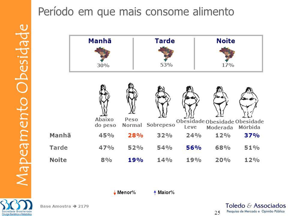 Bunge Mapeamento Obesidade 25 Período em que mais consome alimento Base Amostra 2179 ManhãTardeNoite 30% 53% 17% Manhã45%28%32%24%12%37% Tarde47%52%54