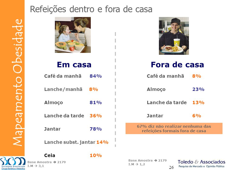 Bunge Mapeamento Obesidade 26 Café da manhã84% Lanche/manhã 8% Almoço81% Lanche da tarde36% Jantar78% Lanche subst. jantar 14% Ceia10% Refeições dentr