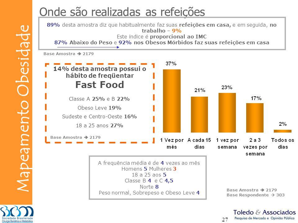 Bunge Mapeamento Obesidade 27 Onde são realizadas as refeições 14% desta amostra possui o hábito de freqüentar Fast Food 89% desta amostra diz que hab