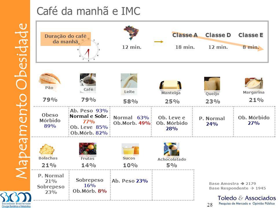 Bunge Mapeamento Obesidade 28 Café da manhã e IMC Duração do café da manhã 12 min.18 min.12 min.8 min. Classe A Classe D Classe E 79% CaféPão Leite 58