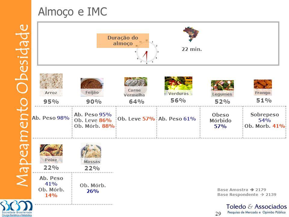 Bunge Mapeamento Obesidade 29 Almoço e IMC Duração do almoço 22 min. Ab. Peso 61% Ab. Peso 41% Ob. Mórb. 14% Carne Vermelha Frango Massas Peixe 64% 51