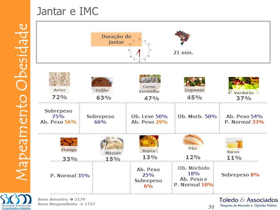 Bunge Mapeamento Obesidade 30 12% Pão Ab. Peso 54% P. Normal 33% Ab. Peso 25% Sobrepeso 6% Base Amostra 2179 Base Respondente 1757 P. Normal 35% Ob. M
