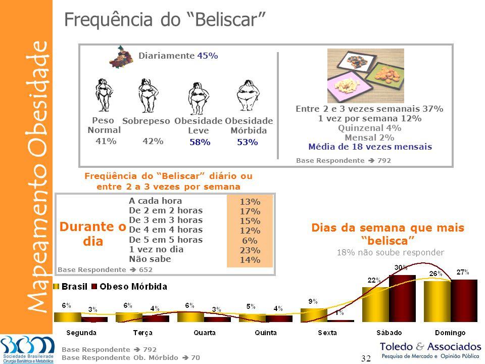 Bunge Mapeamento Obesidade 32 Frequência do Beliscar A cada hora De 2 em 2 horas De 3 em 3 horas De 4 em 4 horas De 5 em 5 horas 1 vez no dia Não sabe