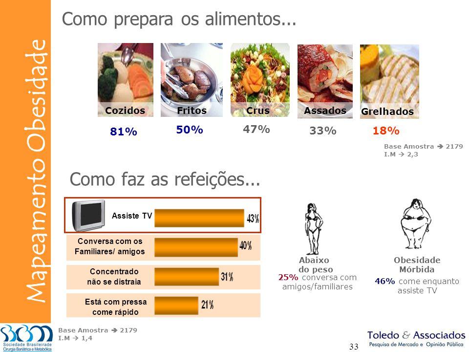 Bunge Mapeamento Obesidade 33 Como prepara os alimentos... Fritos Grelhados Assados CozidosCrus 81% 50% 47% 33%18% Base Amostra 2179 I.M 2,3 Base Amos