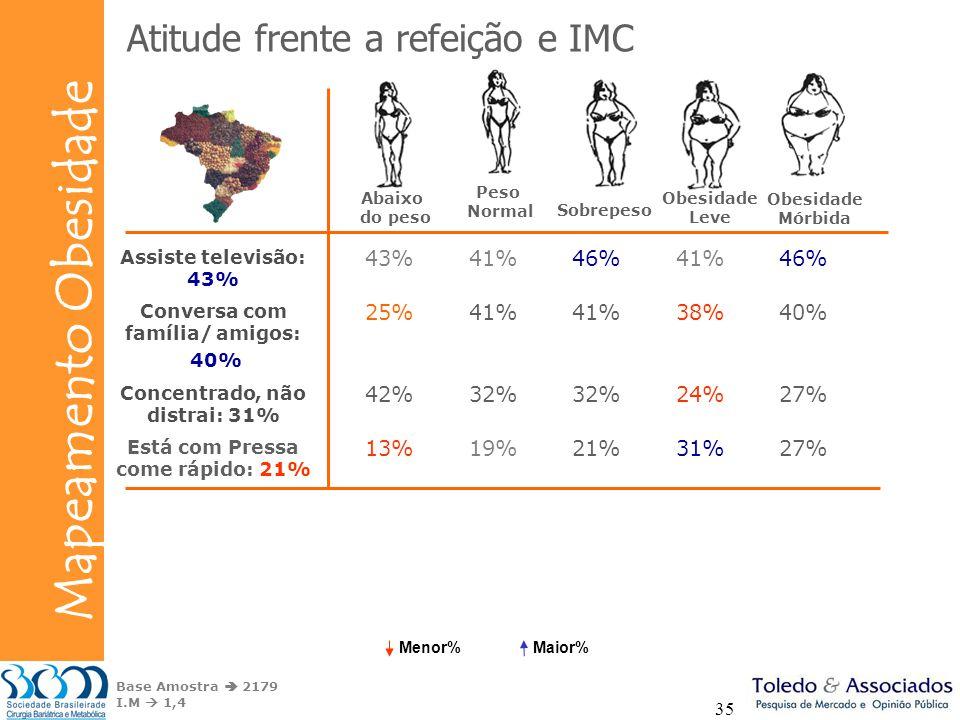 Bunge Mapeamento Obesidade 35 Base Amostra 2179 I.M 1,4 Peso Normal Sobrepeso Obesidade Leve Obesidade Mórbida Assiste televisão: 43% 43%41%46%41%46%