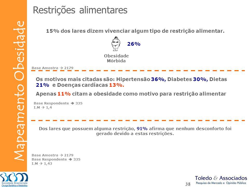 Bunge Mapeamento Obesidade 38 Restrições alimentares 15% dos lares dizem vivenciar algum tipo de restrição alimentar. Dos lares que possuem alguma res