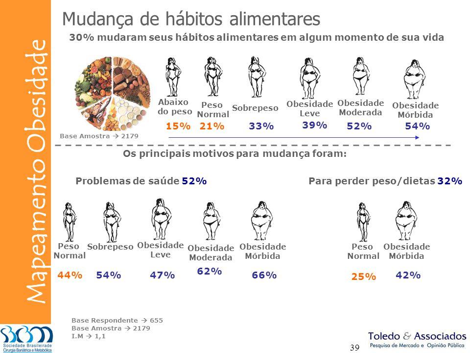 Bunge Mapeamento Obesidade 39 Mudança de hábitos alimentares 30% mudaram seus hábitos alimentares em algum momento de sua vida 54%21% Os principais mo