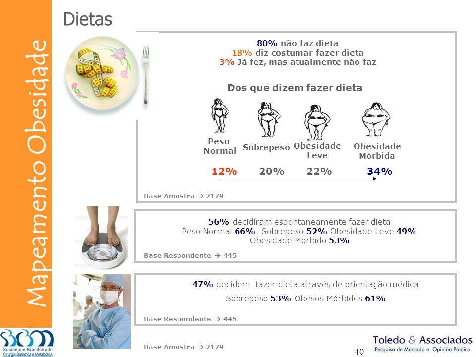 Bunge Mapeamento Obesidade 40 Dietas 80% não faz dieta 18% diz costumar fazer dieta 3% Já fez, mas atualmente não faz Dos que dizem fazer dieta 12%20%