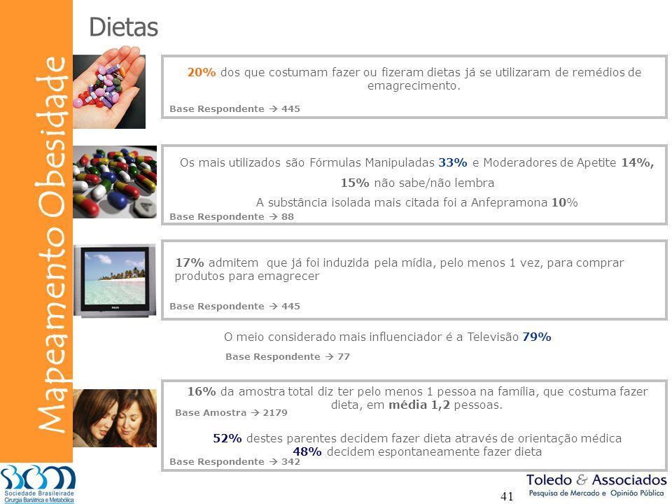 Bunge Mapeamento Obesidade 41 Dietas 20% dos que costumam fazer ou fizeram dietas já se utilizaram de remédios de emagrecimento. Os mais utilizados sã