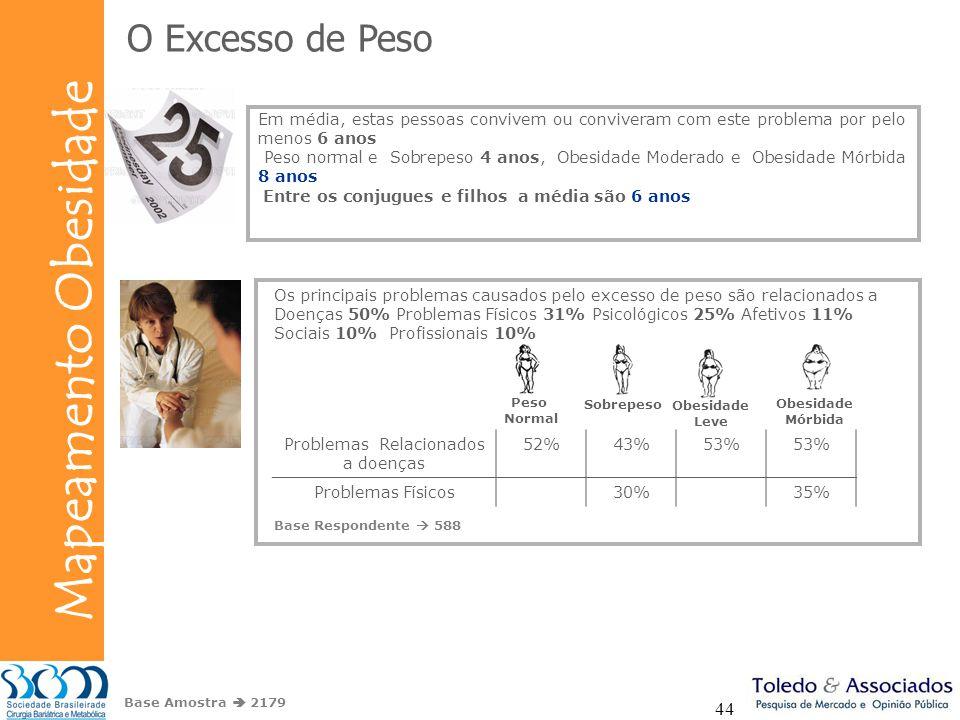 Bunge Mapeamento Obesidade 44 O Excesso de Peso Base Amostra 2179 Em média, estas pessoas convivem ou conviveram com este problema por pelo menos 6 an