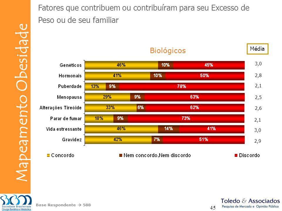 Bunge Mapeamento Obesidade 45 Fatores que contribuem ou contribuíram para seu Excesso de Peso ou de seu familiar Biológicos 3,0 Média 2,8 2,1 2,5 2,6