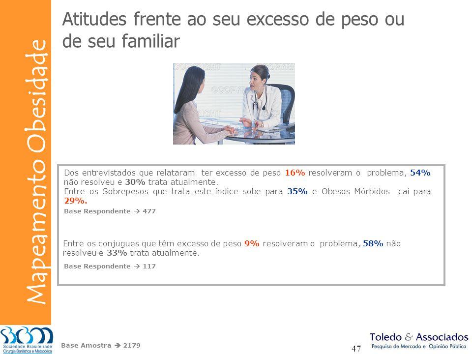 Bunge Mapeamento Obesidade 47 Base Amostra 2179 Dos entrevistados que relataram ter excesso de peso 16% resolveram o problema, 54% não resolveu e 30%