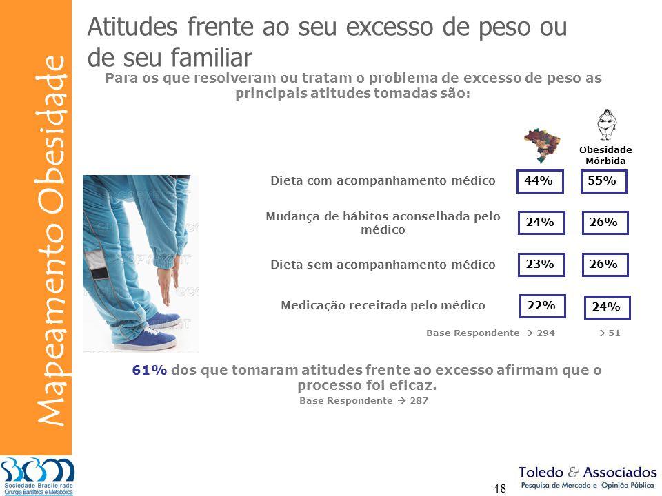 Bunge Mapeamento Obesidade 48 Atitudes frente ao seu excesso de peso ou de seu familiar Para os que resolveram ou tratam o problema de excesso de peso