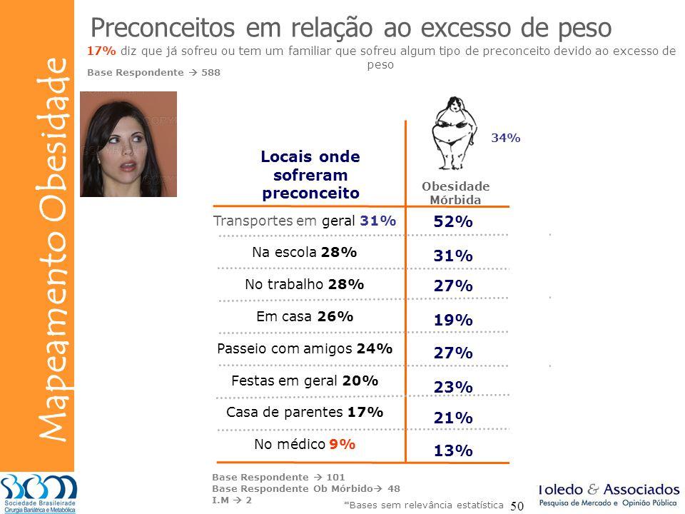 Bunge Mapeamento Obesidade 50 Preconceitos em relação ao excesso de peso 17% diz que já sofreu ou tem um familiar que sofreu algum tipo de preconceito