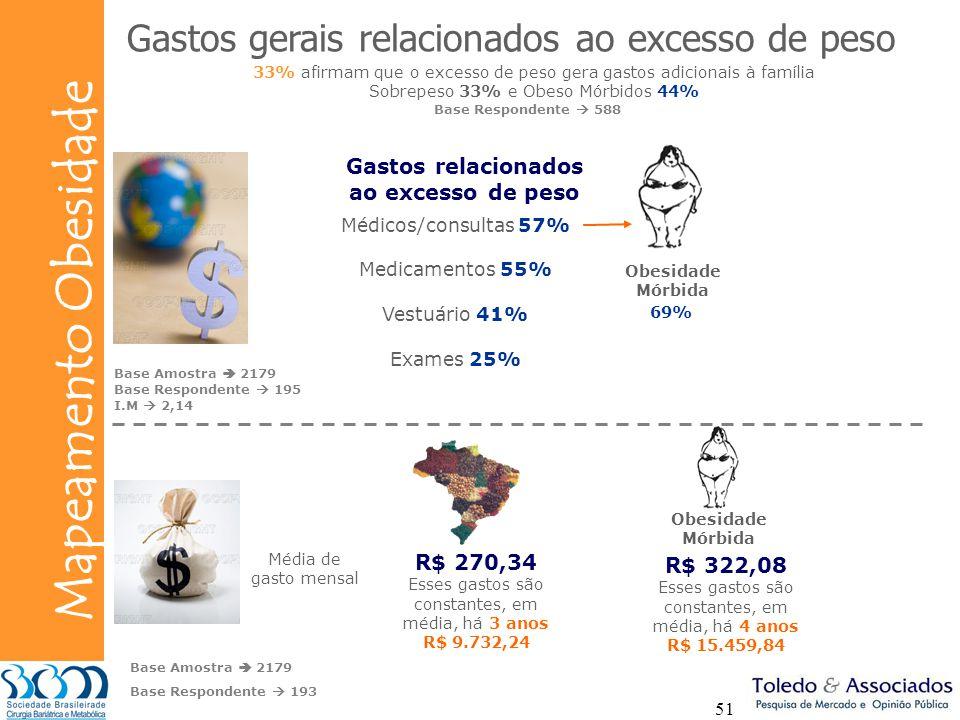 Bunge Mapeamento Obesidade 51 Obesidade Mórbida Gastos gerais relacionados ao excesso de peso 33% afirmam que o excesso de peso gera gastos adicionais