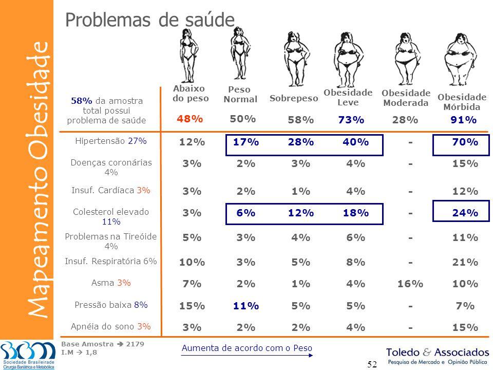 Bunge Mapeamento Obesidade 52 Abaixo do peso Peso Normal Sobrepeso Obesidade Leve Obesidade Moderada Obesidade Mórbida Base Amostra 2179 I.M 1,8 58% d