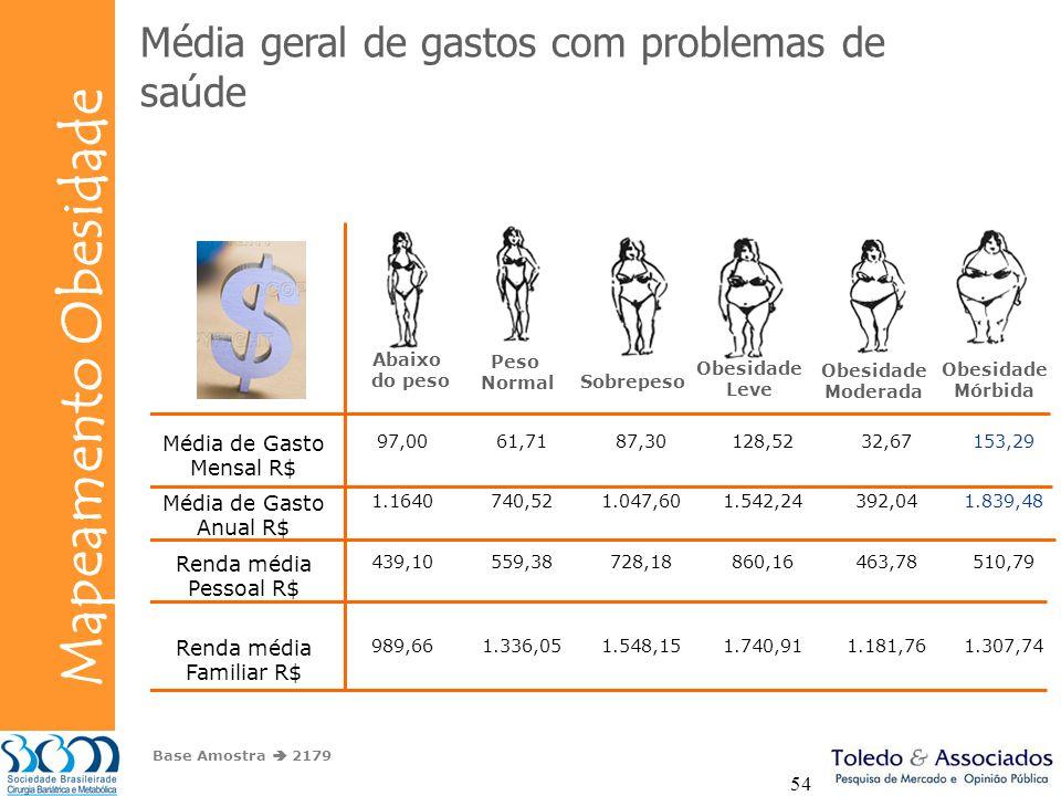 Bunge Mapeamento Obesidade 54 Abaixo do peso Peso Normal Sobrepeso Obesidade Leve Obesidade Moderada Obesidade Mórbida Base Amostra 2179 Média geral d