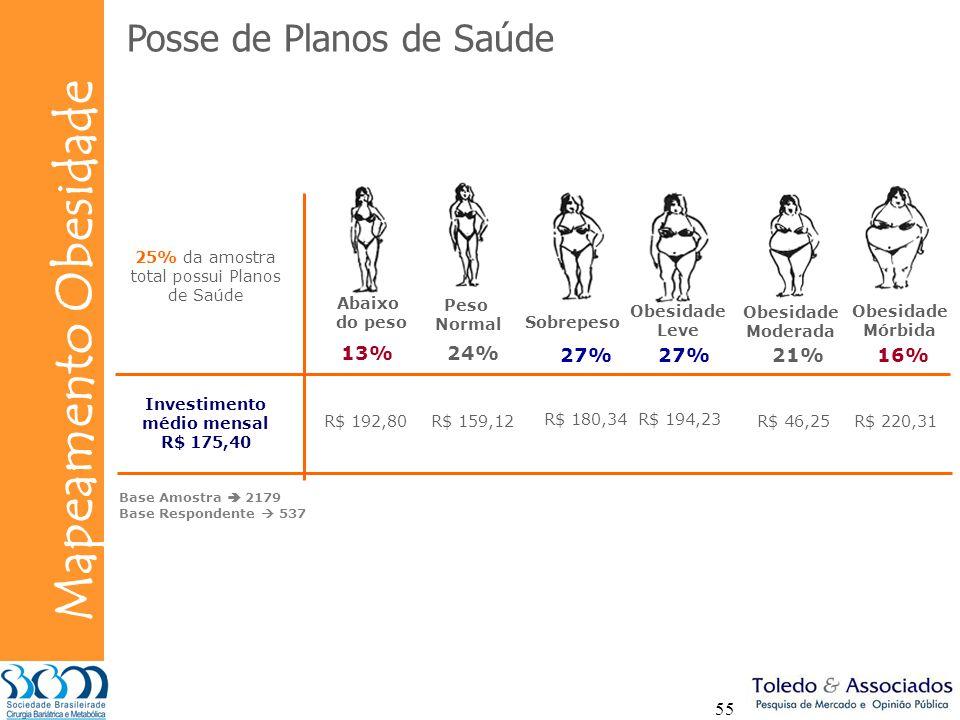 Bunge Mapeamento Obesidade 55 Posse de Planos de Saúde 25% da amostra total possui Planos de Saúde Abaixo do peso Peso Normal Sobrepeso Obesidade Leve