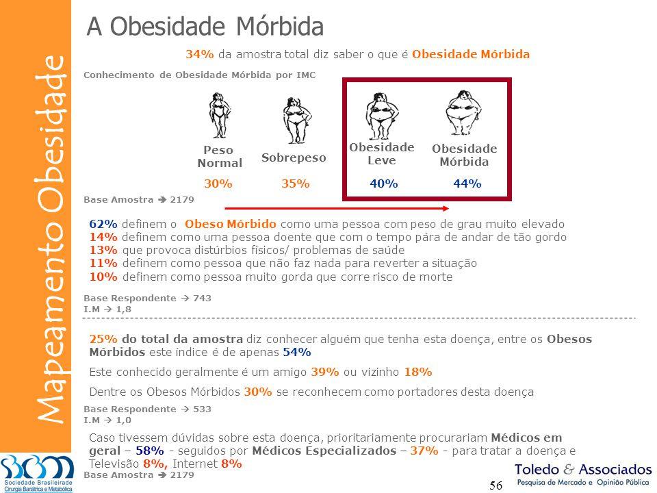 Bunge Mapeamento Obesidade 56 A Obesidade Mórbida 34% da amostra total diz saber o que é Obesidade Mórbida Peso Normal Sobrepeso Obesidade Leve Obesid