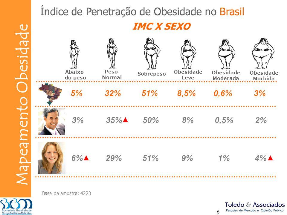 Bunge Mapeamento Obesidade 6 3%35%50%8%0,5%2% 6%29%51%9%1%4% Índice de Penetração de Obesidade no Brasil 5%32%51%8,5%0,6%3% Abaixo do peso Peso Normal