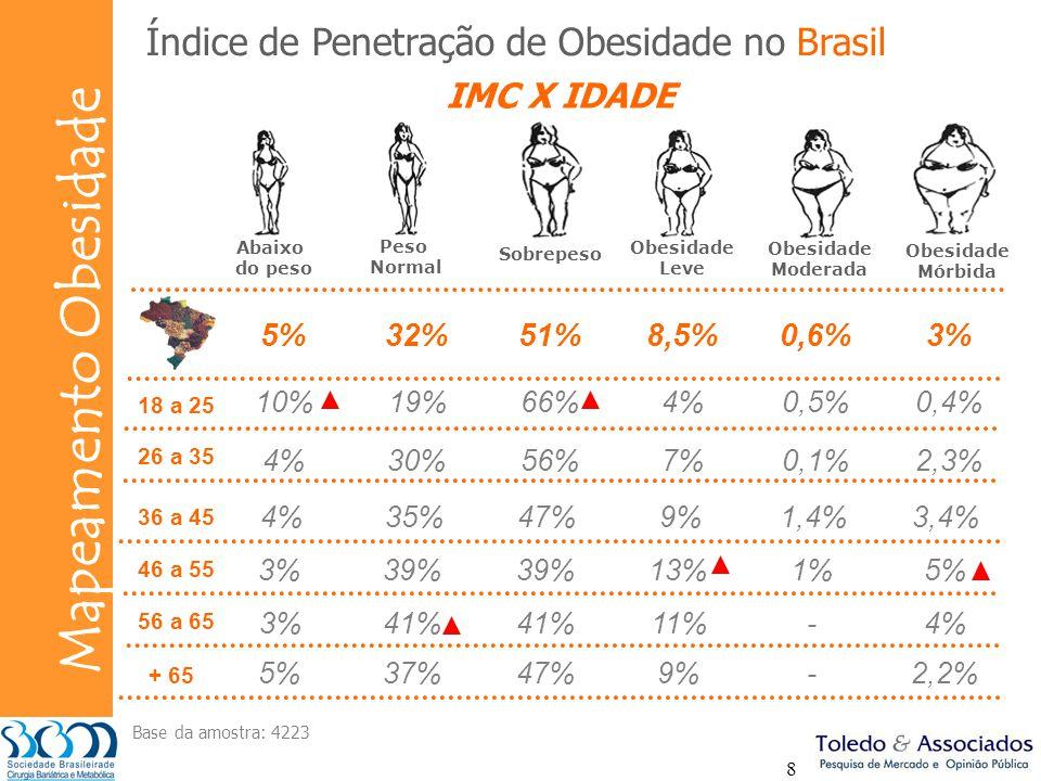 Bunge Mapeamento Obesidade 8 10%19%66%4%0,5%0,4% 4%30%56%7%0,1%2,3% Índice de Penetração de Obesidade no Brasil 4%35%47%9%1,4%3,4% 3%39% 13%1%5% 3%41%