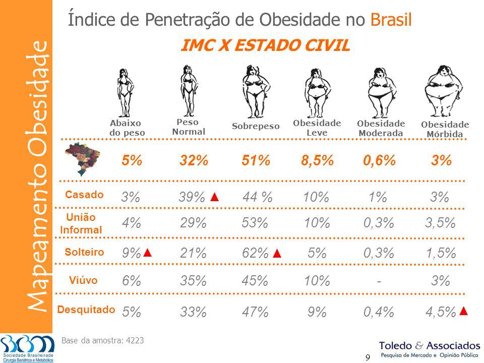 Bunge Mapeamento Obesidade 9 3%39% 44 %10%1%3% 4%29%53%10%0,3%3,5% Índice de Penetração de Obesidade no Brasil 9%21%62%5%0,3%1,5% 6%35%45%10%-3% 5%33%