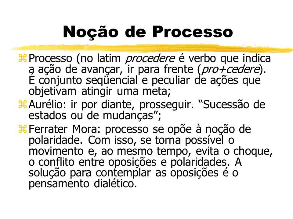 Noção de Processo zProcesso (no latim procedere é verbo que indica a ação de avançar, ir para frente (pro+cedere). É conjunto seqüencial e peculiar de