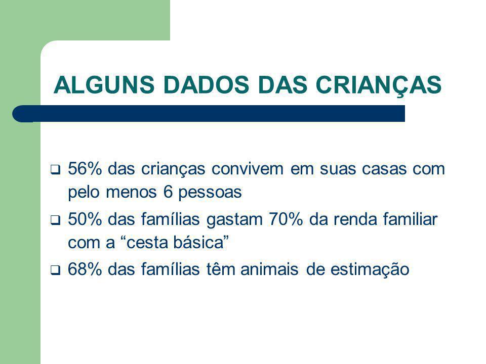 ALGUNS DADOS DAS CRIANÇAS 56% das crianças convivem em suas casas com pelo menos 6 pessoas 50% das famílias gastam 70% da renda familiar com a cesta b