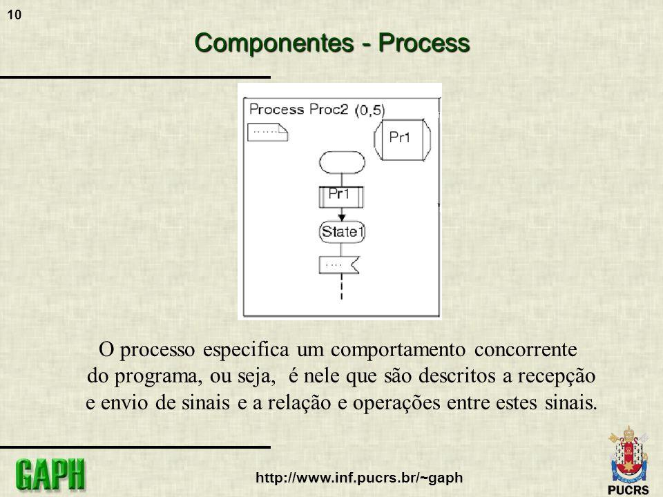 10 http://www.inf.pucrs.br/~gaph Componentes - Process O processo especifica um comportamento concorrente do programa, ou seja, é nele que são descrit