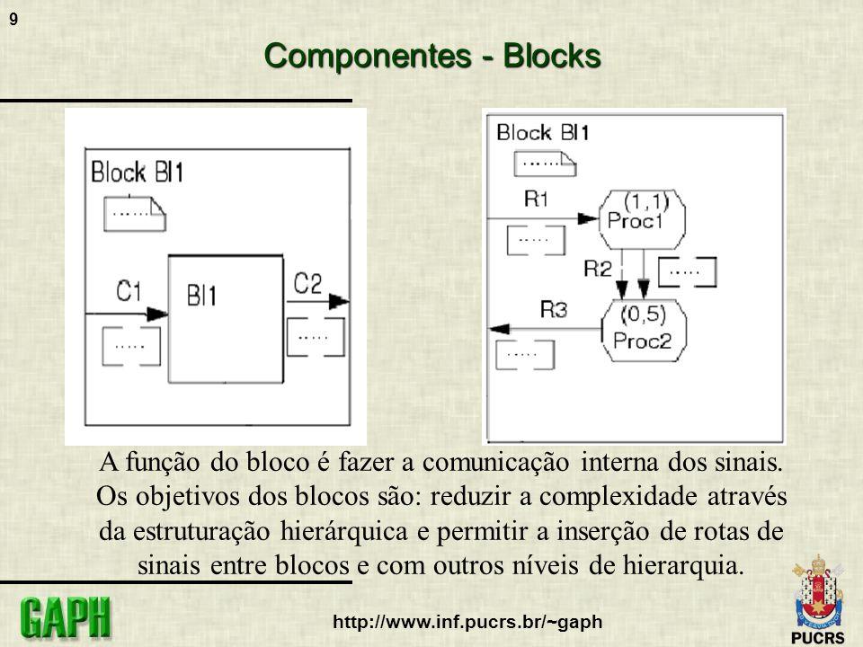 9 http://www.inf.pucrs.br/~gaph Componentes - Blocks A função do bloco é fazer a comunicação interna dos sinais. Os objetivos dos blocos são: reduzir