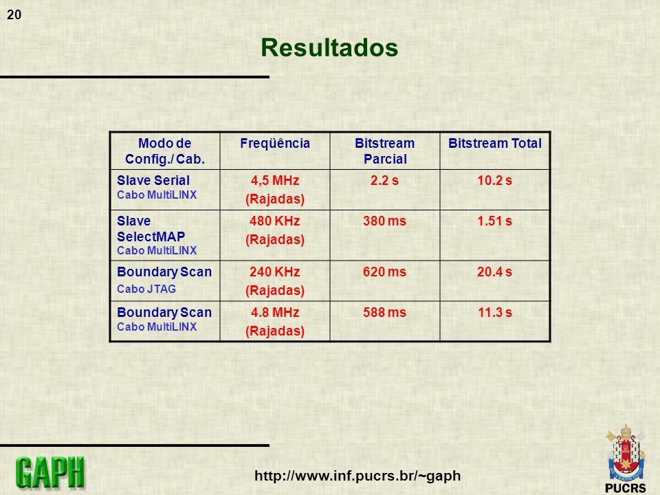 20 http://www.inf.pucrs.br/~gaph Resultados Modo de Config./ Cab.