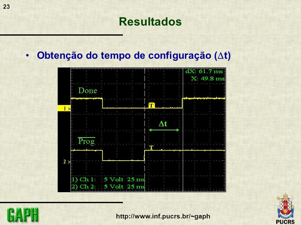 23 http://www.inf.pucrs.br/~gaph Resultados Obtenção do tempo de configuração ( t) t Done Prog