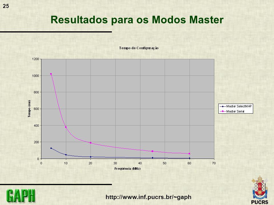 25 http://www.inf.pucrs.br/~gaph Resultados para os Modos Master