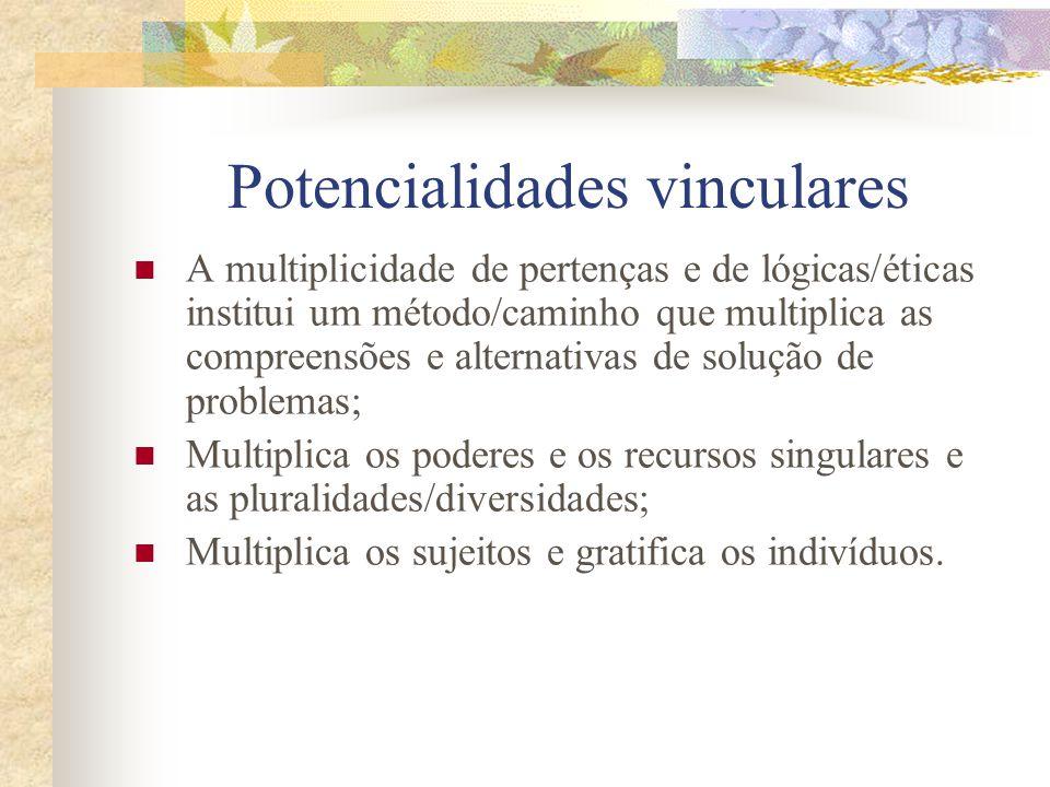 Potencialidades vinculares A multiplicidade de pertenças e de lógicas/éticas institui um método/caminho que multiplica as compreensões e alternativas de solução de problemas; Multiplica os poderes e os recursos singulares e as pluralidades/diversidades; Multiplica os sujeitos e gratifica os indivíduos.