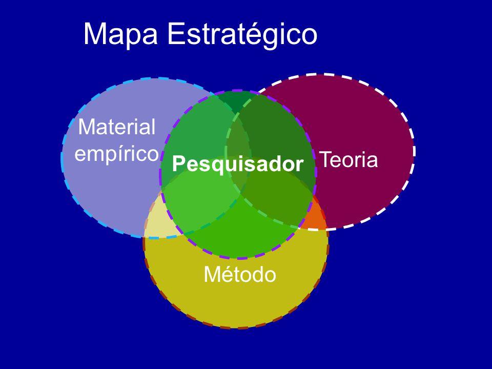 Mapa Estratégico Pesquisador Teoria Material empírico Método