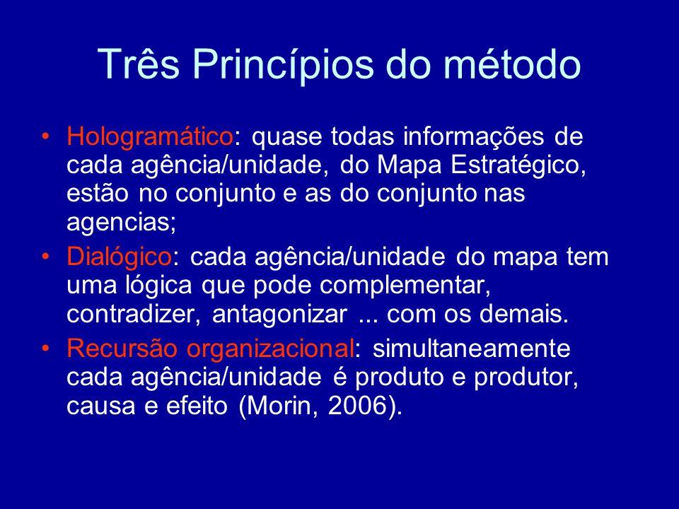 Três Princípios do método Hologramático: quase todas informações de cada agência/unidade, do Mapa Estratégico, estão no conjunto e as do conjunto nas agencias; Dialógico: cada agência/unidade do mapa tem uma lógica que pode complementar, contradizer, antagonizar...