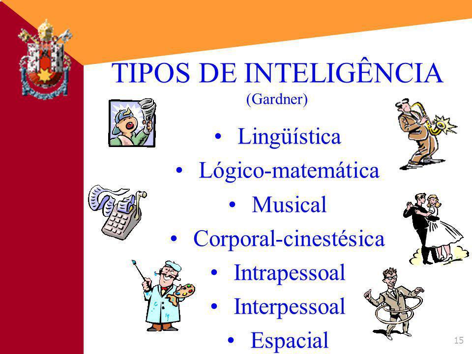14 14 INTELIGÊNCIA Pressupostos: não existe um tipo único de inteligência os testes de QI medem apenas determinados tipos de inteligência TEORIA DAS INTELIGÊNCIAS MÚLTIPLAS (Howard Gardner)