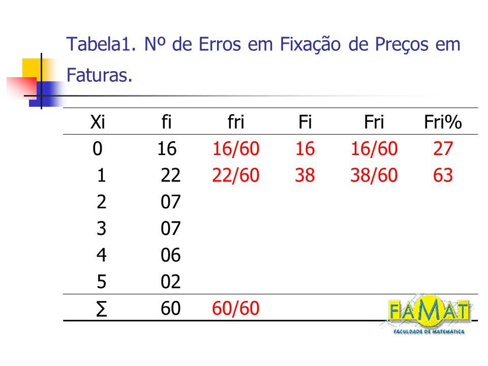 Tabela1.Nº de Erros em Fixação de Preços em Faturas.