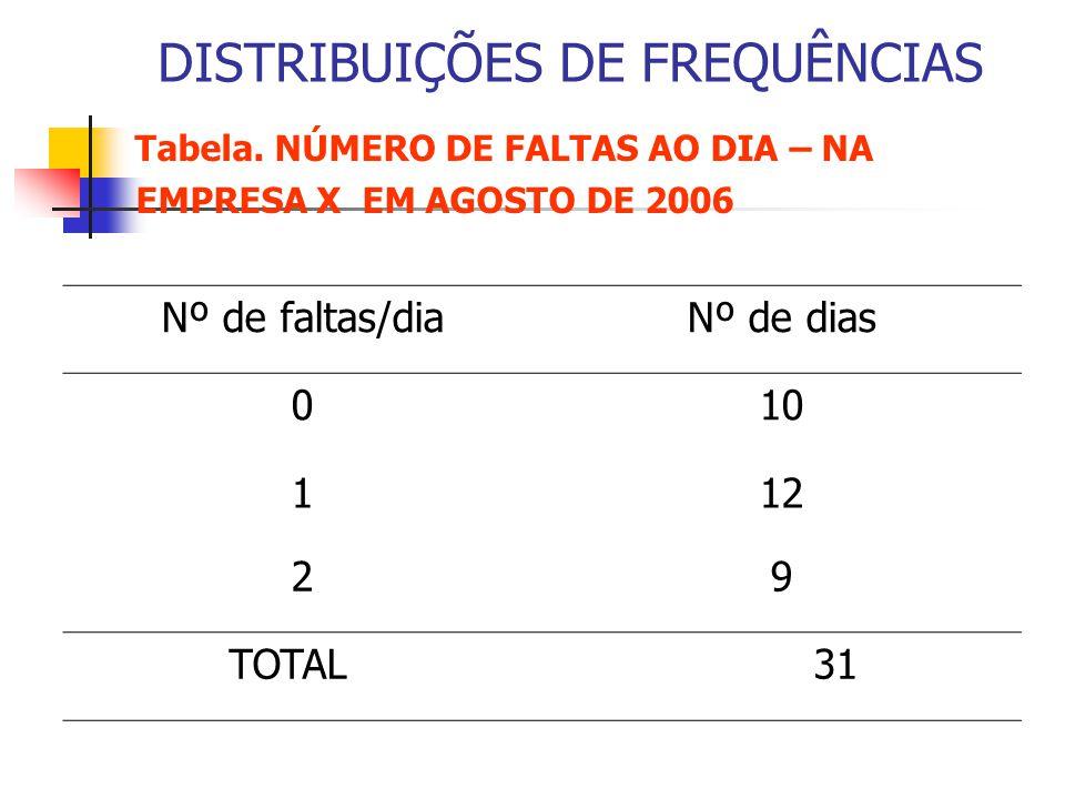 DISTRIBUIÇÕES DE FREQUÊNCIAS Tabela. NÚMERO DE FALTAS AO DIA – NA EMPRESA X EM AGOSTO DE 2006 Nº de faltas/diaNº de dias 010 112 29 TOTAL 31