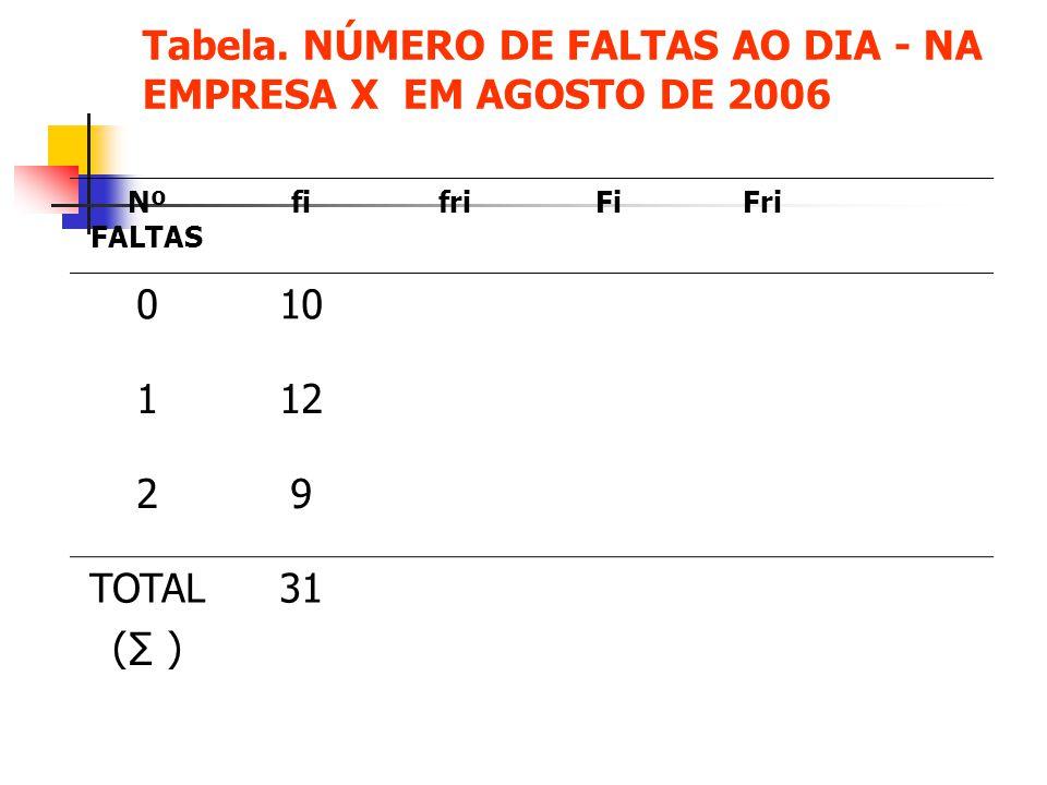 Tabela. NÚMERO DE FALTAS AO DIA - NA EMPRESA X EM AGOSTO DE 2006 Nº FALTAS fifriFiFri 010 112 29 TOTAL ( ) 31