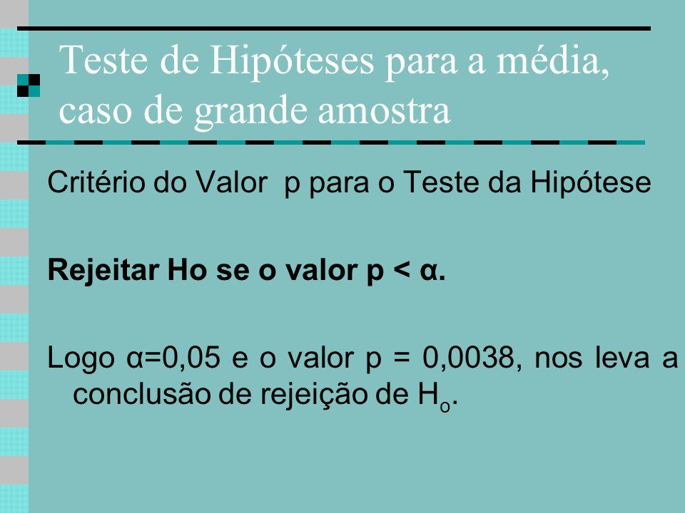 Teste de Hipóteses para a média, caso de grande amostra Critério do Valor p para o Teste da Hipótese Rejeitar Ho se o valor p < α. Logo α=0,05 e o val